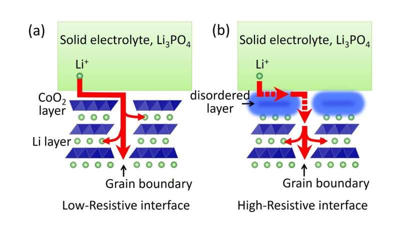 Crystal clarity: crystallinity reduces resistance in batteries entirely in solid state
