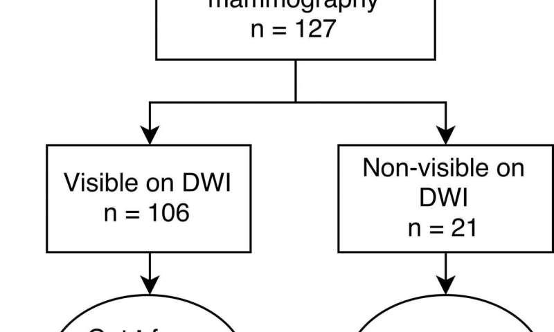 MRI technique differentiates benign breast lesions from malignancies
