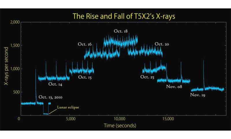 Nasa's Rossi X-ray Timing Explorer leaves scientific legacy