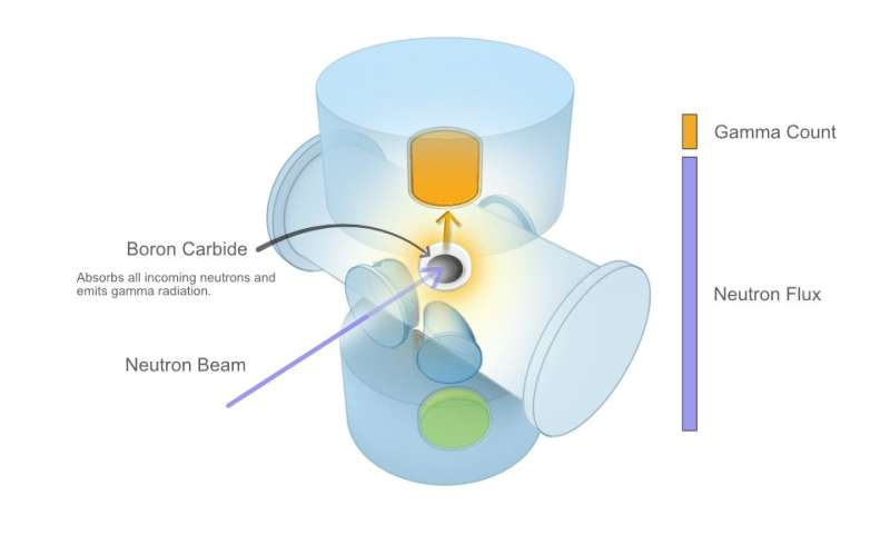 Neutrons by the numbers