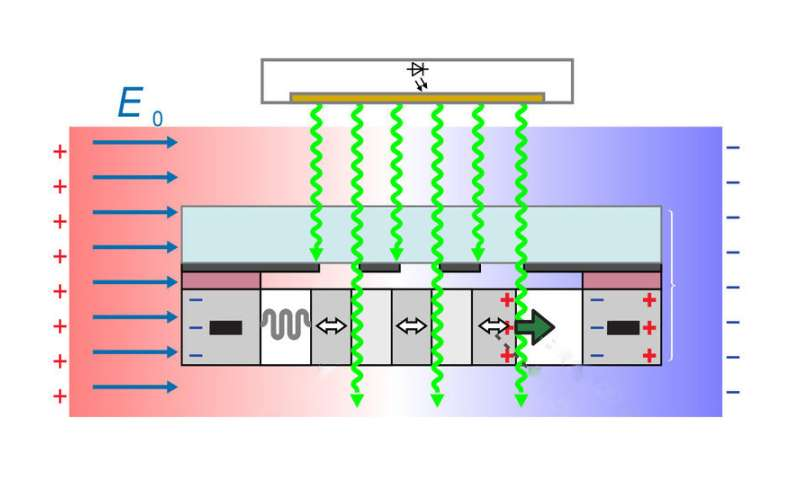 New sensor for measuring electric field strength