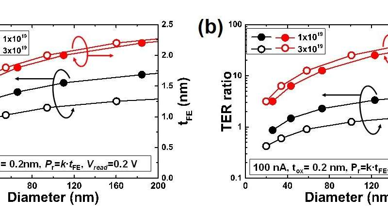 Operation mechanism of ferroelectric HfO2-based transistor and memory has been elucidated