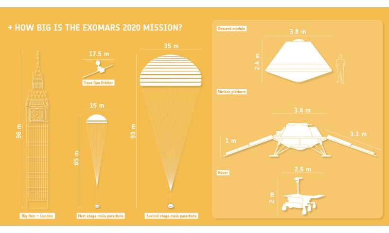 Oxia Planum favoured for ExoMars surface mission