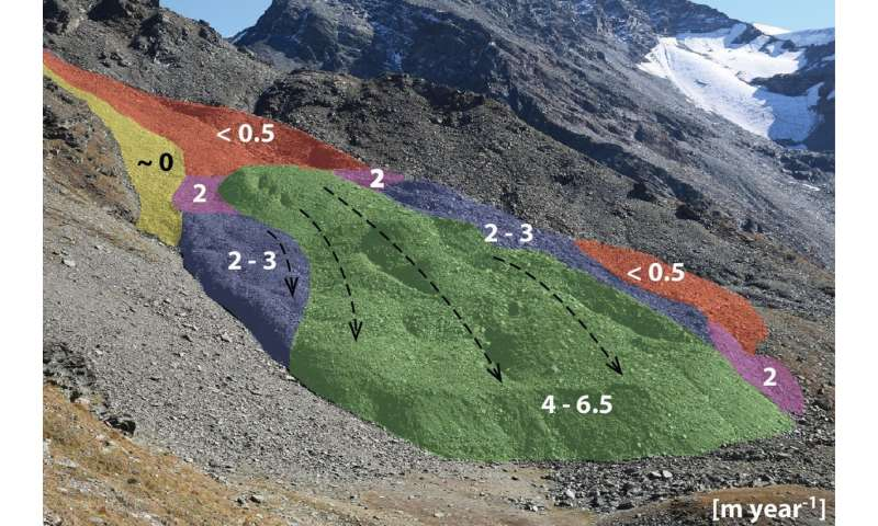 Permafrost in continuous motion