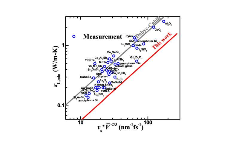 Rationalizing phonon dispersion: an efficient and precise prediction of lattice thermal conductivity