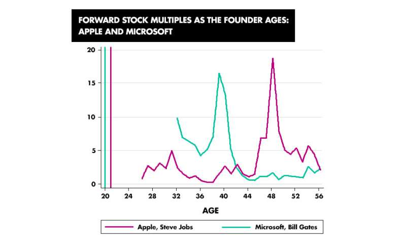 The 20-year-old entrepreneur is a myth, according to study
