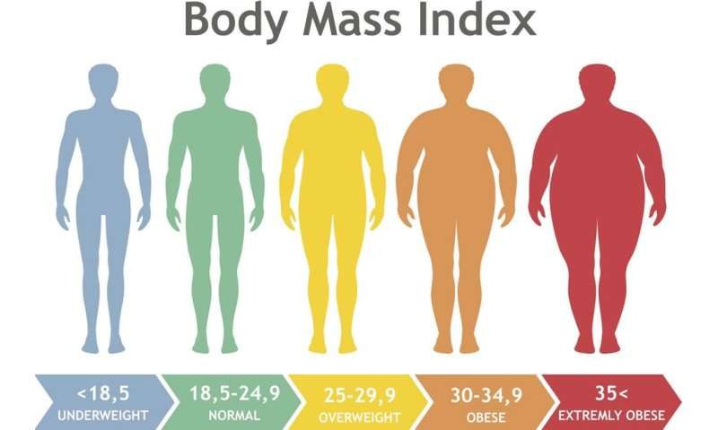 There are many types of obesity – which one matters to your health?
