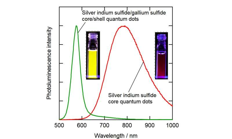 Environmentally friendly photoluminescent nanoparticles for more vivid display colors