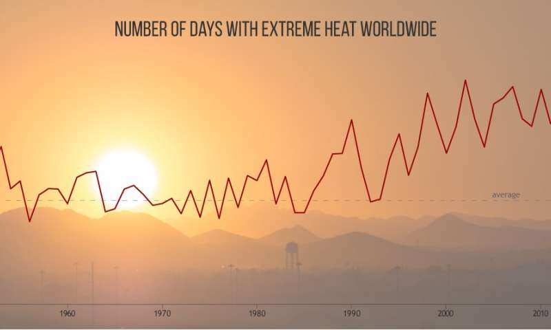 2017 was one of three warmest years on record, international report confirmsAugust 1, 2018