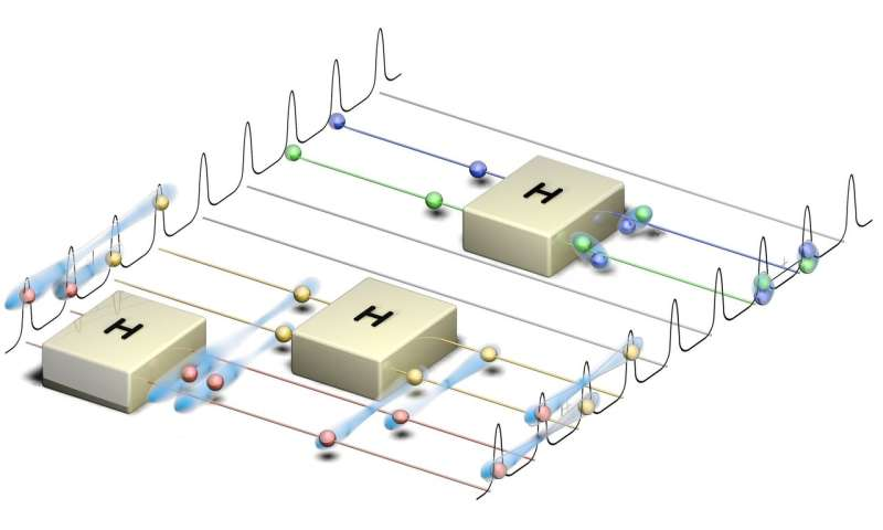 Researchers demonstrate new building block in quantum computing