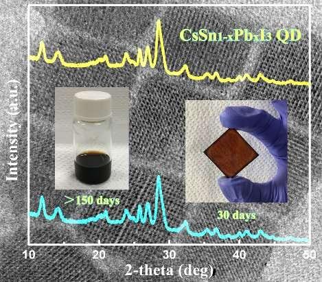 Researchers report phase-stable inorganic halide perovskite