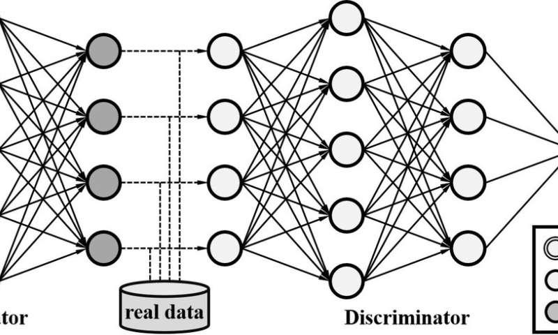 binarygan  a generative adversarial network with binary neurons