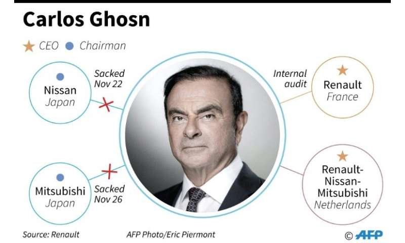 Carlos Ghosn was fired from Nissan and Mitsubishi Motors