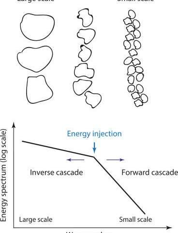 Characteristics of submesoscale geophysical turbulence