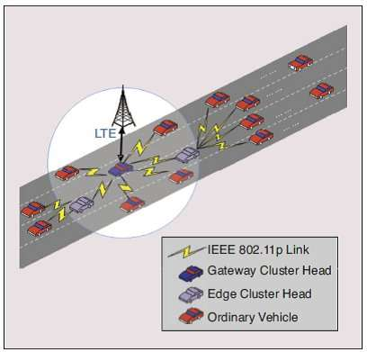 Computational intelligence-inspired clustering in Multi-access Vehicular Networks