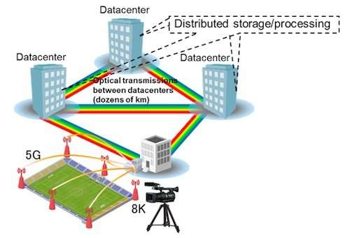 figure 1: diagram and example use of optical networks connecting  datacenters  credit: fujitsu