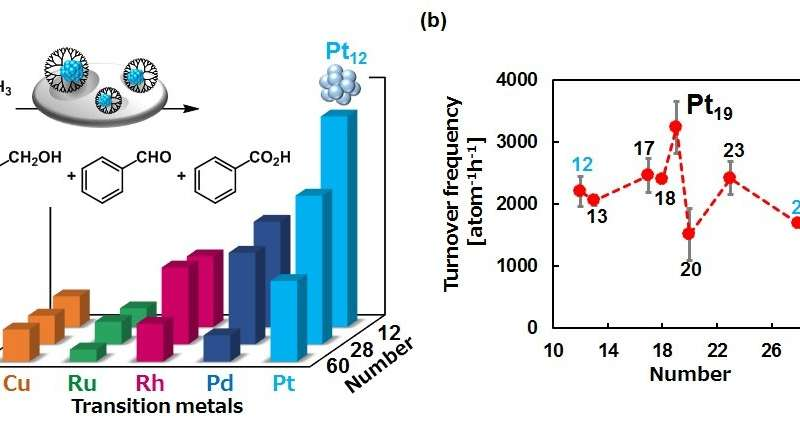 Metallic nanoparticles light up another path towards eco-friendly catalysts