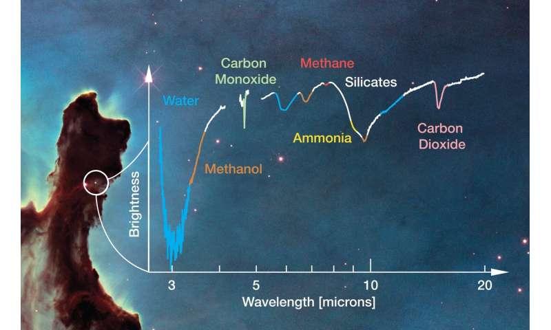 NASA's Webb Telescope to make a splash in search for interstellar water
