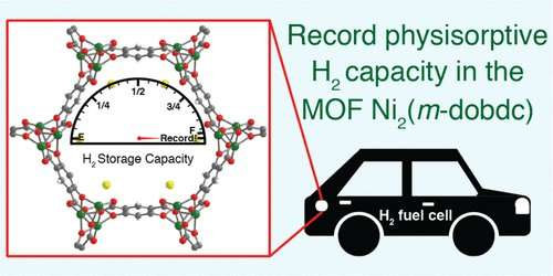 Paving the way for more efficient hydrogen cars