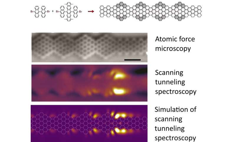 Quantum chains in graphene nanoribbons