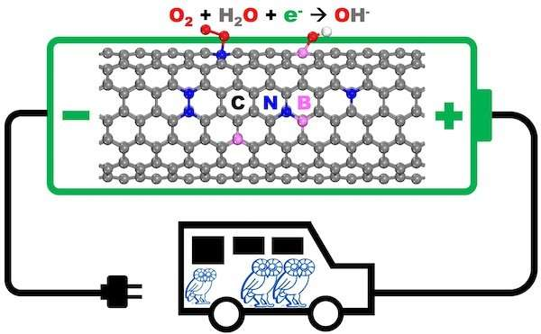 Researchers show how to optimize nanomaterials for fuel-cell cathodes