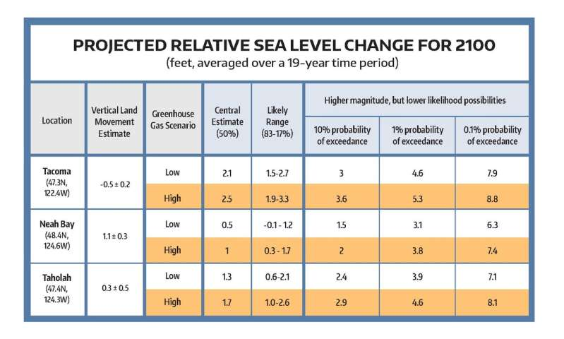 Sea-level rise report contains best projections yet for Washington's coasts