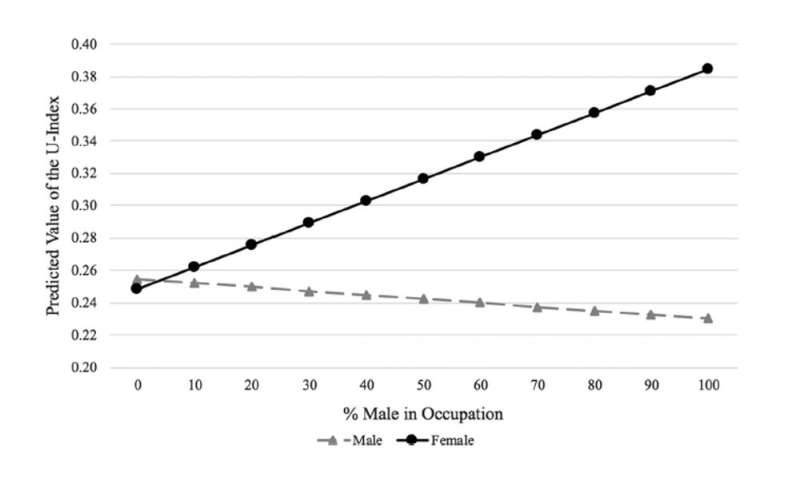 Women feel better when they work with other women