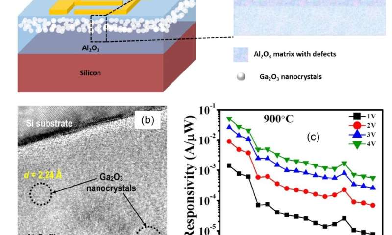 Scientists create a UV detector based on nanocrystals synthesized by using ion implantation