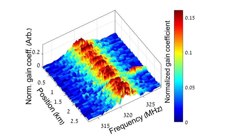 Researchers map light and sound wave interactions in optical fibers