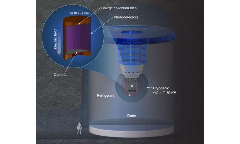 Understanding the universe through neutrinos