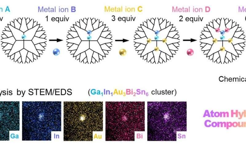 Breakthrough in blending metals