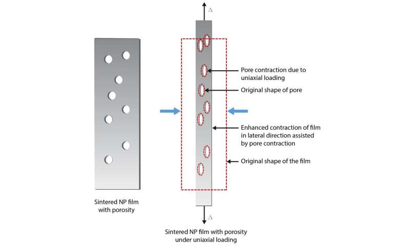 3-D printing remakes the strain gauge
