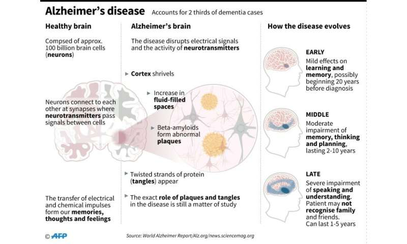 Disease X How Can We Fight London S Next Epidemic Museum Of London: Despite Some Progress, Alzheimer's Fight Falling Flat