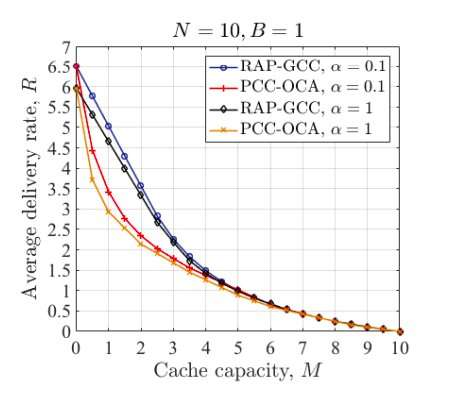A new coded caching scheme to improve online video delivery
