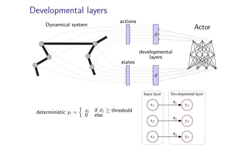 A new developmental reinforcement learning approach for sensorimotor space enlargement