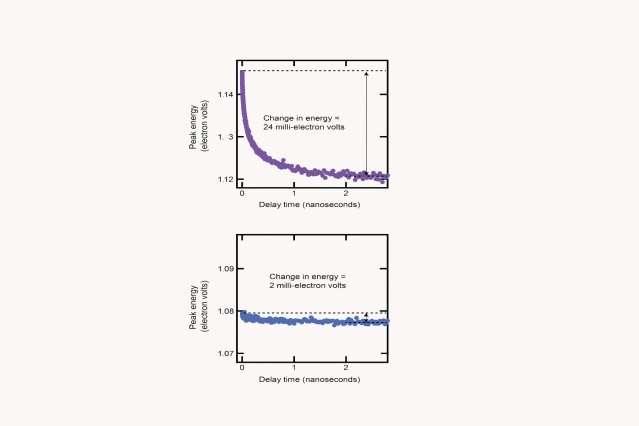Novel methods of synthesizing quantum dot materials
