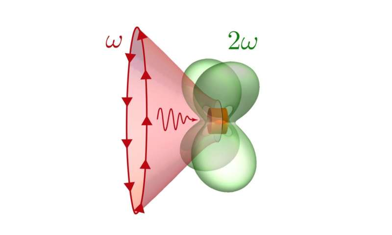 Physicists design a nano-resonator with strong nonlinear response