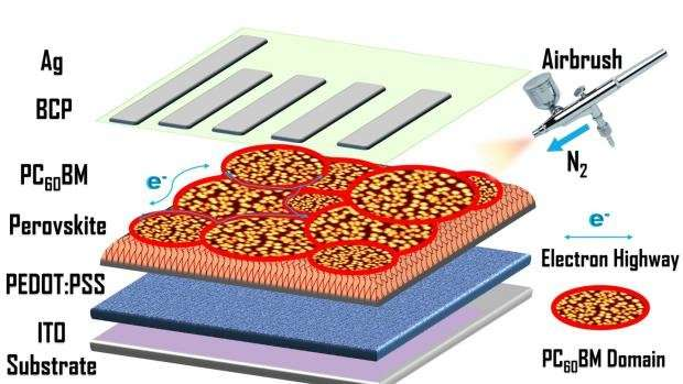 Researchers solve major challenge in mass production of low-cost solar cells