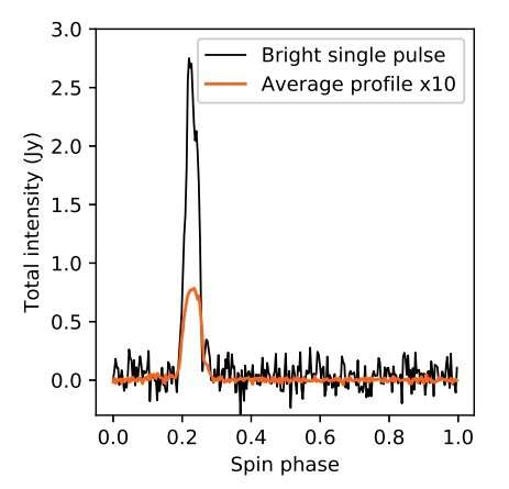 **Astronomers investigate unusually bright single pulses from a millisecond pulsar