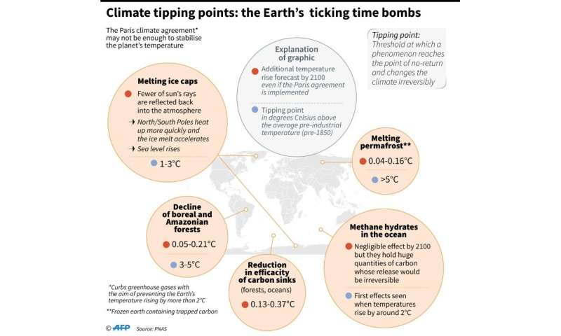 Climate 'tipping points': the Earth's ticking time bombs