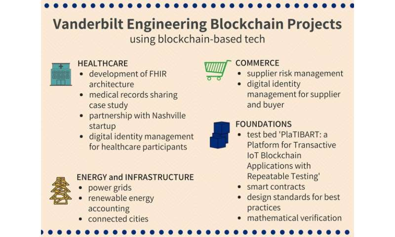 Engineers develop capabilities for more secure blockchain applications