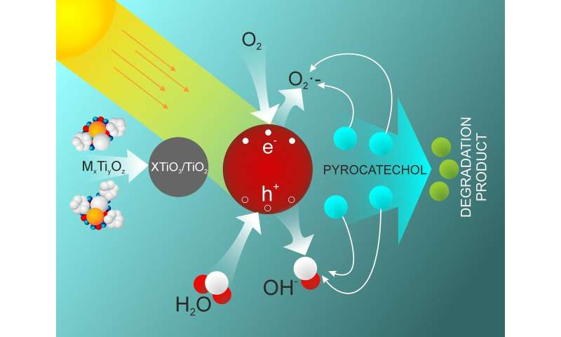 RUDN Chemists Suggested a New Method of Titanium Nanoparticles Synthesis for Water Purification