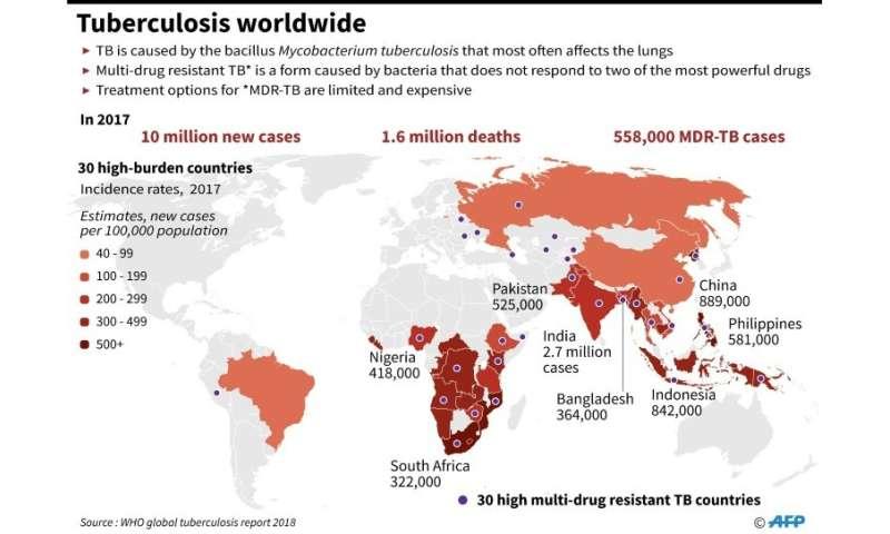 Tuberculosis worldwide
