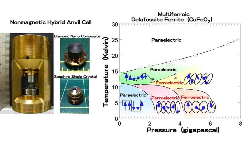 World's first success in analyzing 3D neutron polarization under high pressure