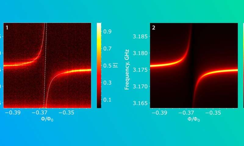 Researchers couple artificial atom to acoustic resonator