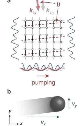 Leaving flatland – quantum Hall physics in 4-D