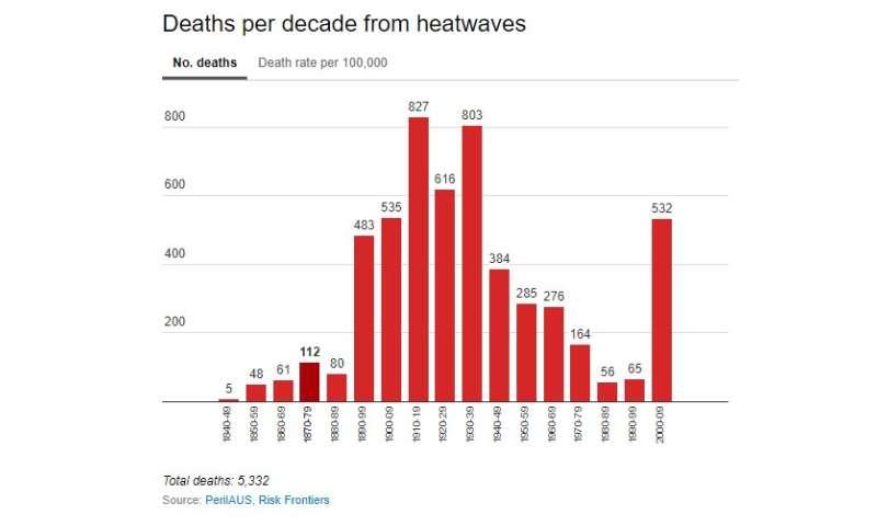 Australia's 'deadliest natural hazard'—what's your heatwave plan?
