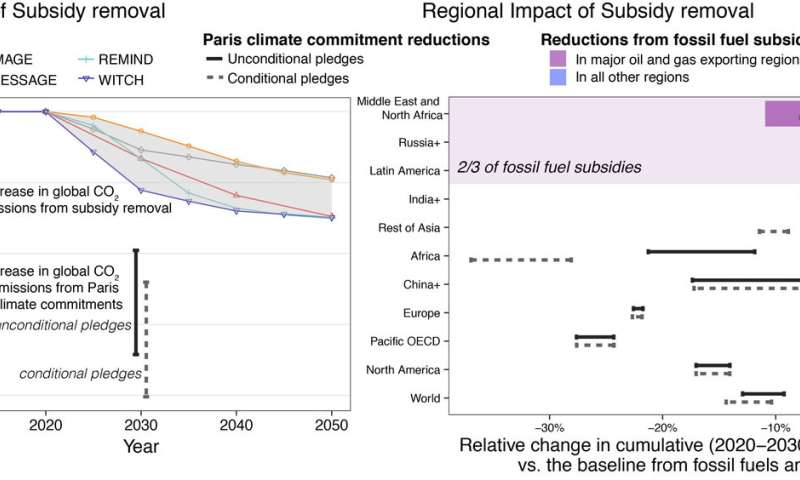 Removing fossil fuel subsidies will not reduce CO2 emissions as much as hoped