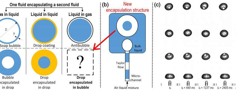 A way to create liquid droplets inside of air bubbles