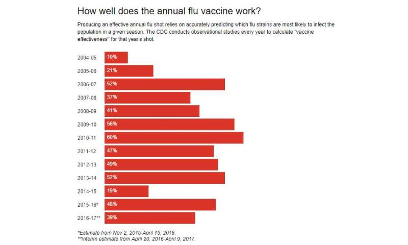 The search for a universal influenza vaccine
